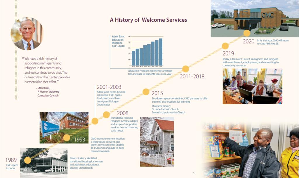 Timeline of CMC's history